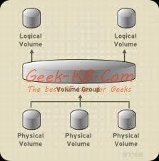 rhrl LVM - Geek-KB.com